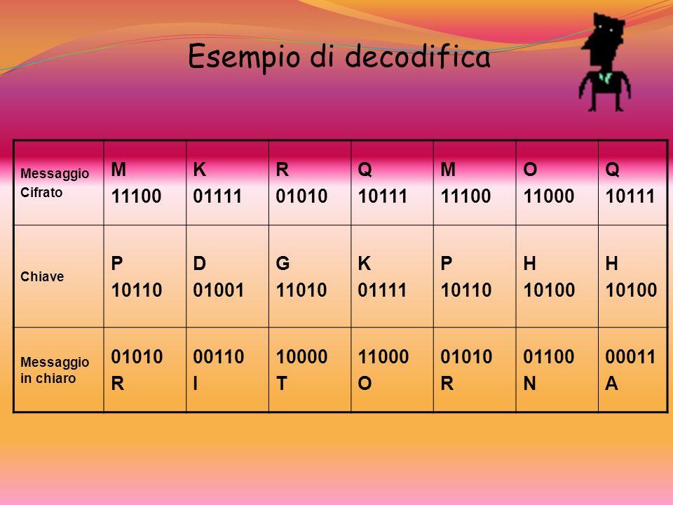 Messaggio Cifrato M 11100 K 01111 R 01010 Q 10111 M 11100 O 11000 Q 10111 Chiave P 10110 D 01001 G 11010 K 01111 P 10110 H 10100 H 10100 Messaggio in chiaro 01010 R 00110 I 10000 T 11000 O 01010 R 01100 N 00011 A Esempio di decodifica