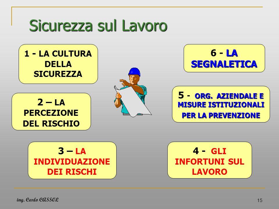 ing. Carlo CASSOL 15 Sicurezza sul Lavoro 1 - LA CULTURA DELLA SICUREZZA 2 – LA PERCEZIONE DEL RISCHIO 3 – LA INDIVIDUAZIONE DEI RISCHI 4 - GLI INFORT