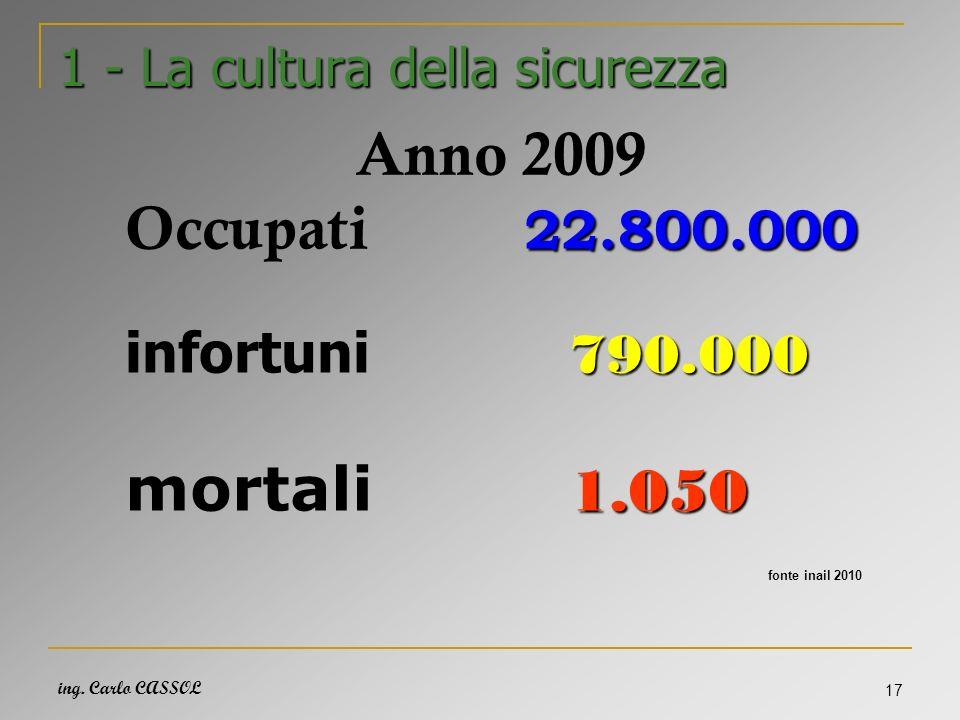 ing. Carlo CASSOL 17 1 - La cultura della sicurezza Anno 2009 22.800.000 Occupati 22.800.000 790.000 infortuni 790.000 1.050 mortali 1.050 fonte inail