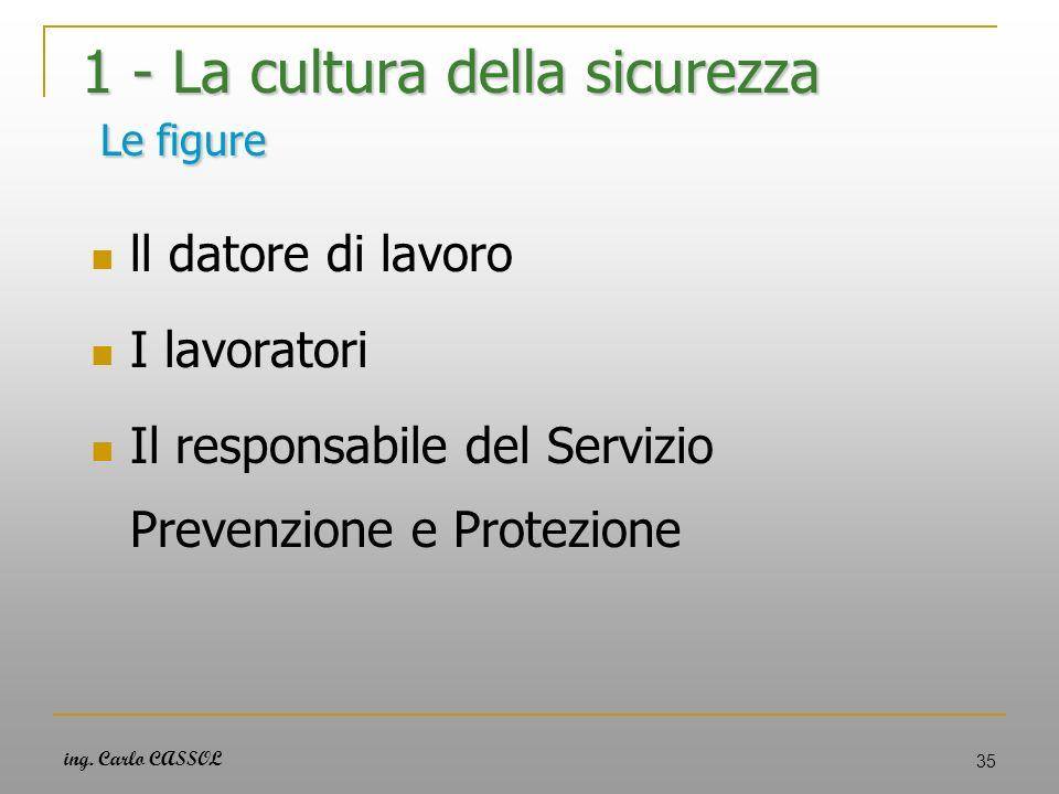 ing. Carlo CASSOL 35 1 - La cultura della sicurezza Le figure ll datore di lavoro I lavoratori Il responsabile del Servizio Prevenzione e Protezione