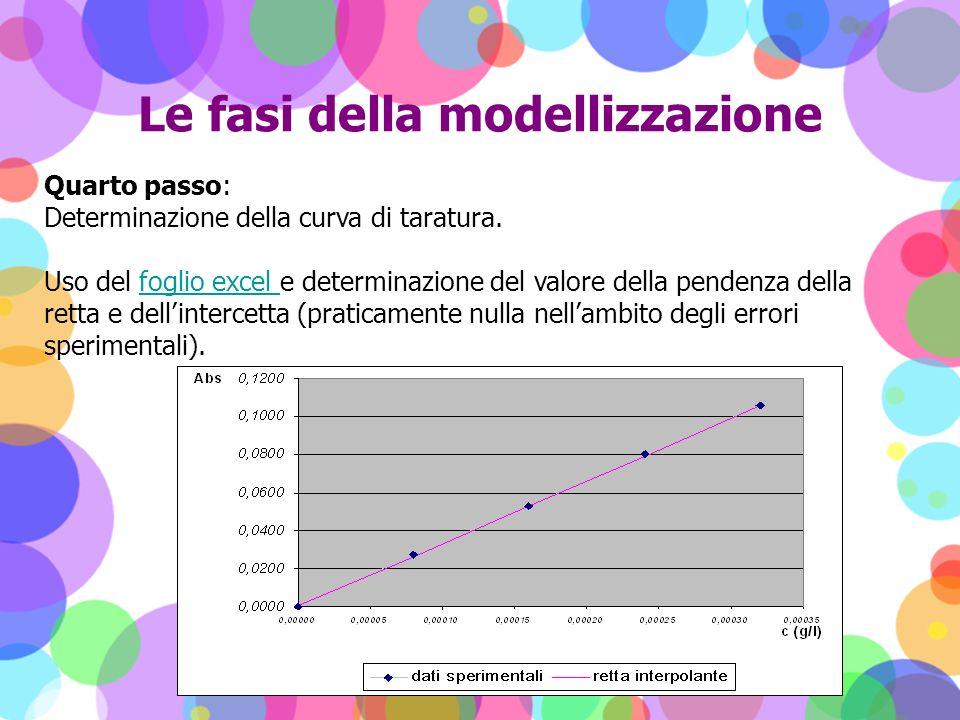 Le fasi della modellizzazione Quarto passo: Determinazione della curva di taratura. Uso del foglio excel e determinazione del valore della pendenza de