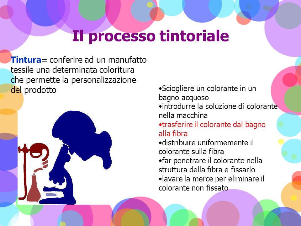 Il processo tintoriale Tintura= conferire ad un manufatto tessile una determinata coloritura che permette la personalizzazione del prodotto Sciogliere