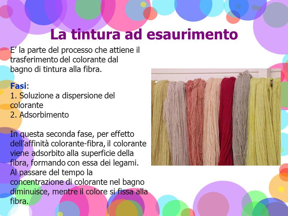 La tintura ad esaurimento E la parte del processo che attiene il trasferimento del colorante dal bagno di tintura alla fibra. Fasi: 1. Soluzione a dis