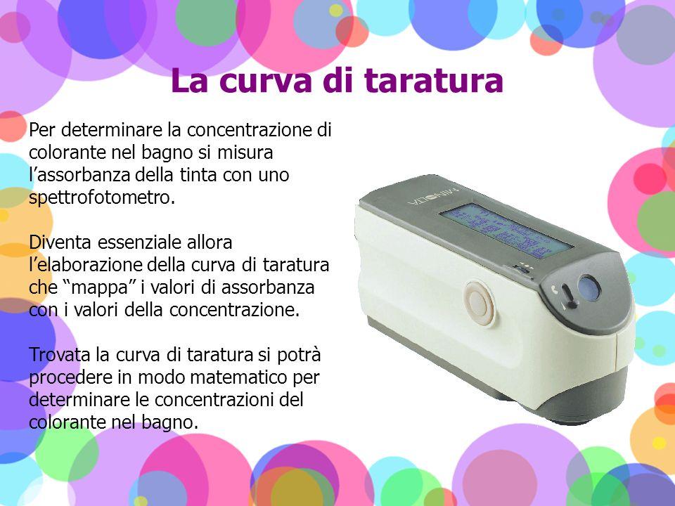 La curva di taratura Per determinare la concentrazione di colorante nel bagno si misura lassorbanza della tinta con uno spettrofotometro. Diventa esse
