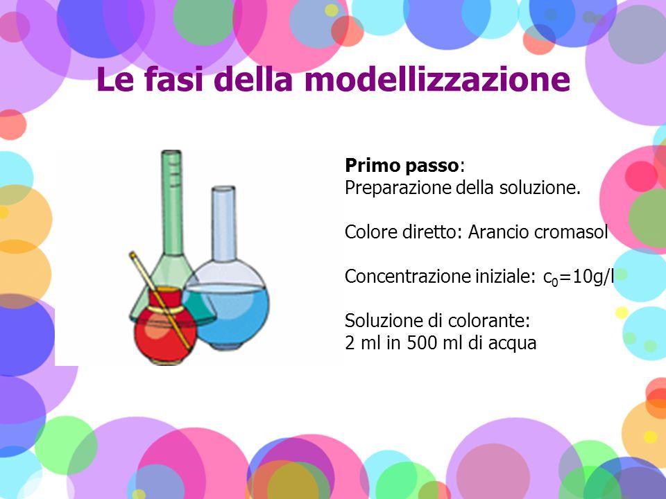 Le fasi della modellizzazione Primo passo: Preparazione della soluzione. Colore diretto: Arancio cromasol Concentrazione iniziale: c 0 =10g/l Soluzion