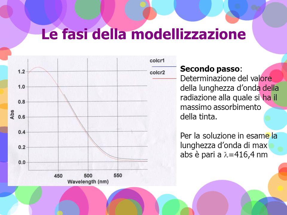 Le fasi della modellizzazione Secondo passo: Determinazione del valore della lunghezza donda della radiazione alla quale si ha il massimo assorbimento