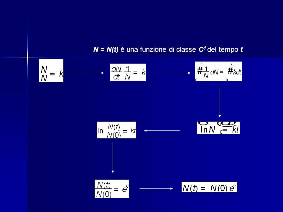 N = N(t) è una funzione di classe C 1 del tempo t