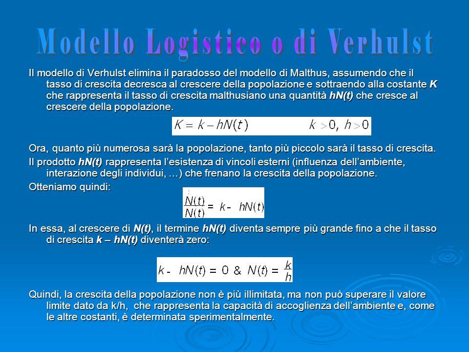 Il modello di Verhulst elimina il paradosso del modello di Malthus, assumendo che il tasso di crescita decresca al crescere della popolazione e sottra