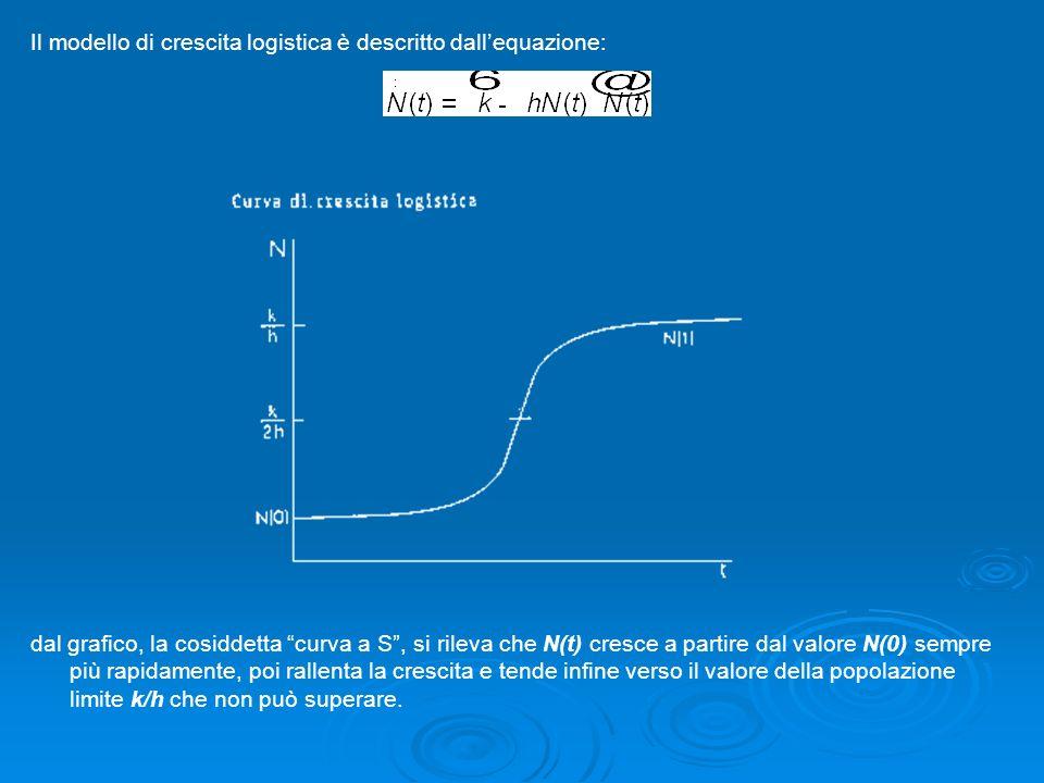 Il modello di crescita logistica è descritto dallequazione: dal grafico, la cosiddetta curva a S, si rileva che N(t) cresce a partire dal valore N(0)