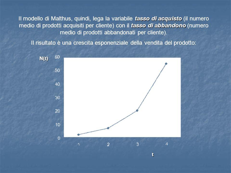 Il modello di Malthus, quindi, lega la variabile t tt tasso di acquisto (il numero medio di prodotti acquisiti per cliente) con il t tt tasso di abban