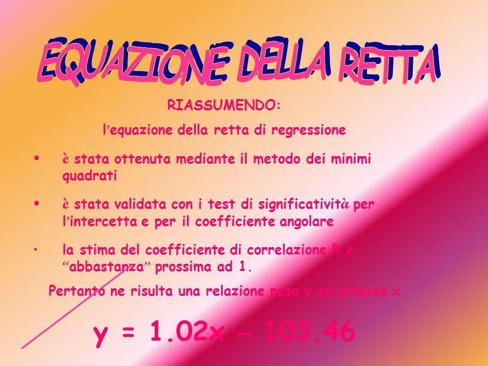 RIASSUMENDO: l equazione della retta di regressione è stata ottenuta mediante il metodo dei minimi quadrati è stata validata con i test di significativit à per l intercetta e per il coefficiente angolare la stima del coefficiente di correlazione R è abbastanza prossima ad 1.