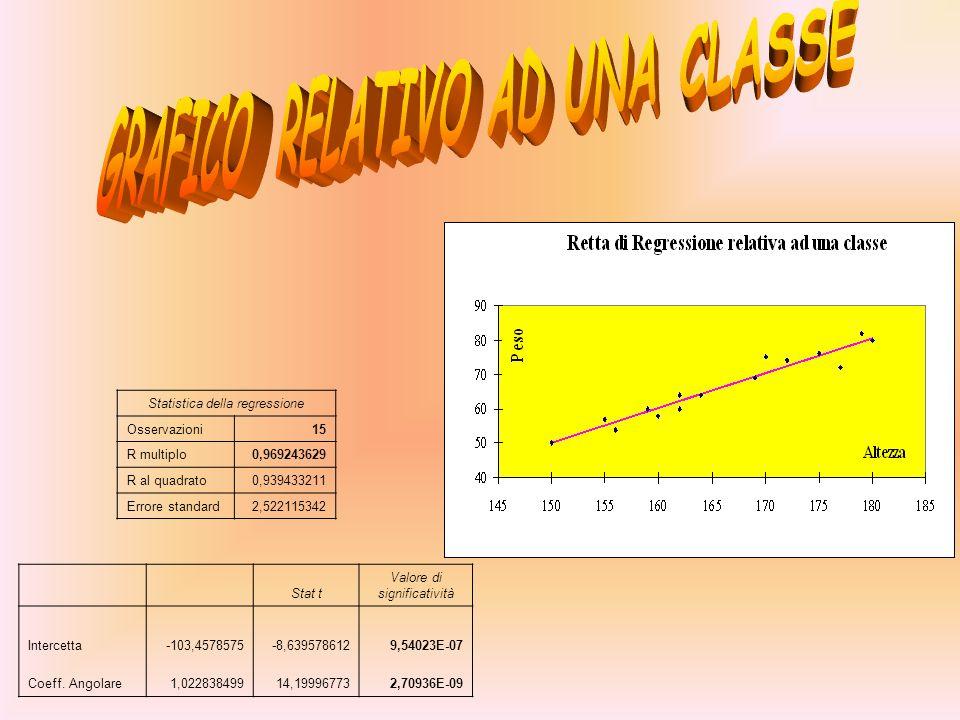 Stat t Valore di significatività Intercetta-103,4578575-8,6395786129,54023E-07 Coeff. Angolare1,02283849914,199967732,70936E-09 Statistica della regre