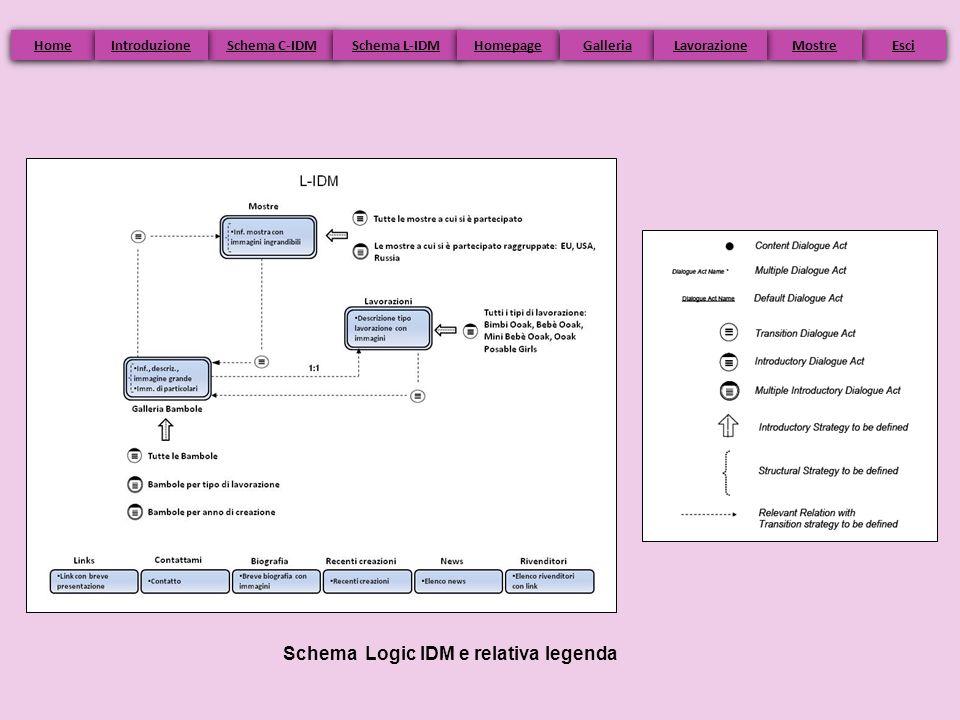 Schema Logic IDM e relativa legenda Home Schema C-IDM Schema L-IDM Homepage Esci Galleria Mostre Introduzione Lavorazione