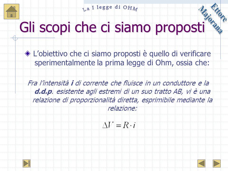 Gli scopi che ci siamo proposti Lobiettivo che ci siamo proposti è quello di verificare sperimentalmente la prima legge di Ohm, ossia che: Fra lintens
