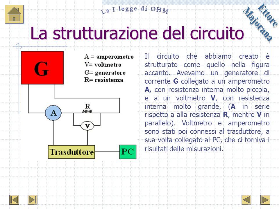 La strutturazione del circuito Il circuito che abbiamo creato è strutturato come quello nella figura accanto. Avevamo un generatore di corrente G coll