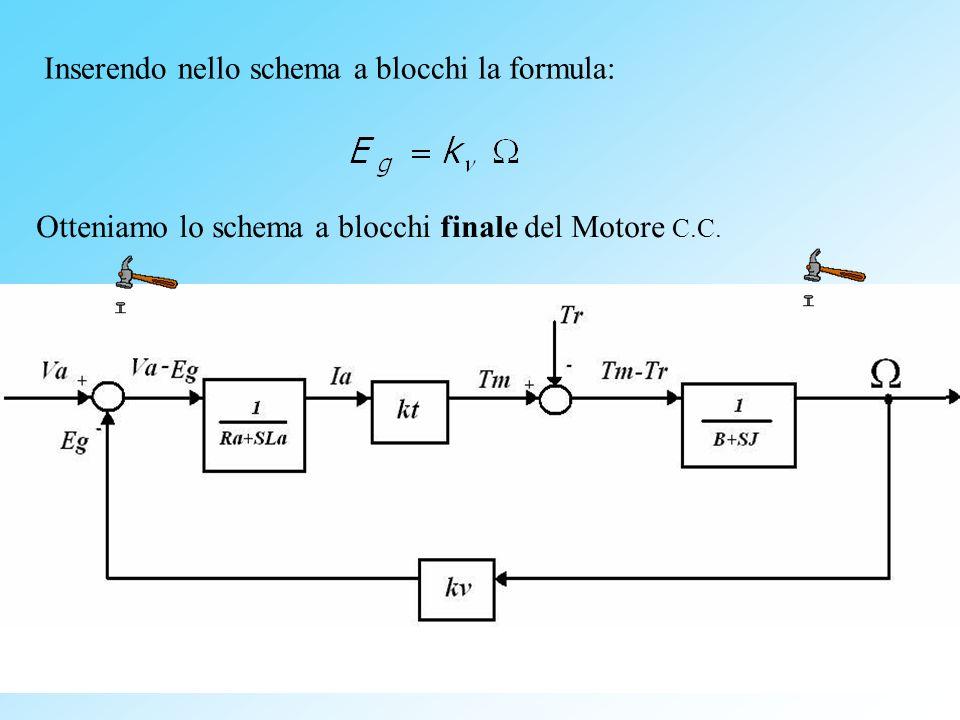 Inserendo nello schema a blocchi la formula: Otteniamo lo schema a blocchi finale del Motore C.C.