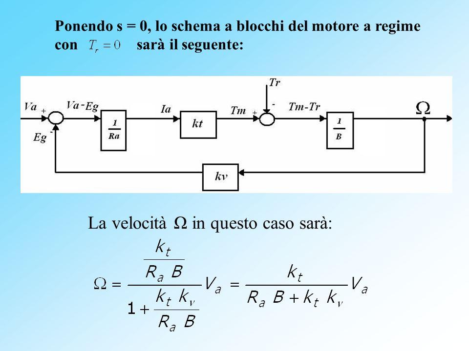 Ponendo s = 0, lo schema a blocchi del motore a regime con sarà il seguente: La velocità Ω in questo caso sarà: