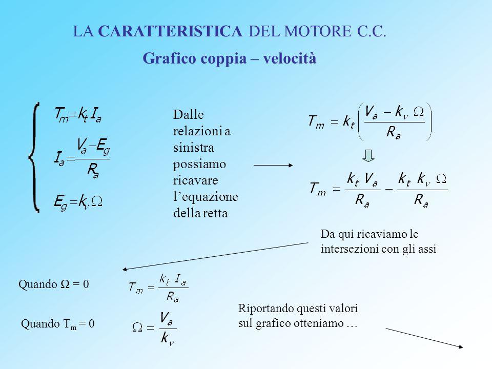 LA CARATTERISTICA DEL MOTORE C.C. Grafico coppia – velocità Dalle relazioni a sinistra possiamo ricavare lequazione della retta Da qui ricaviamo le in