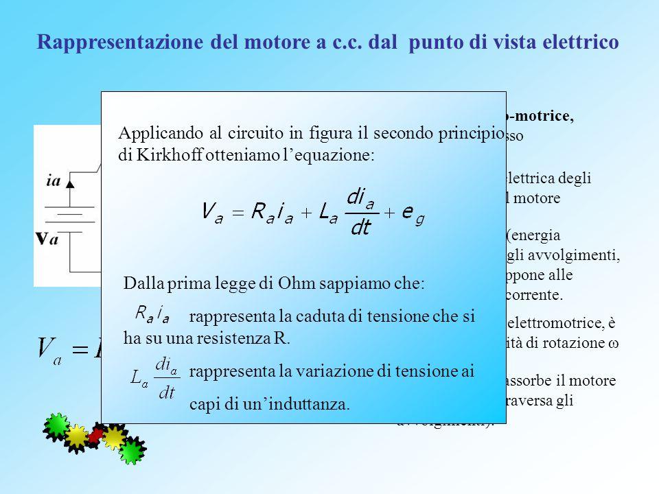 Rappresentazione del motore a c.c. dal punto di vista elettrico V a : forza elettro-motrice, variabile dingresso R a : resistenza elettrica degli avvo