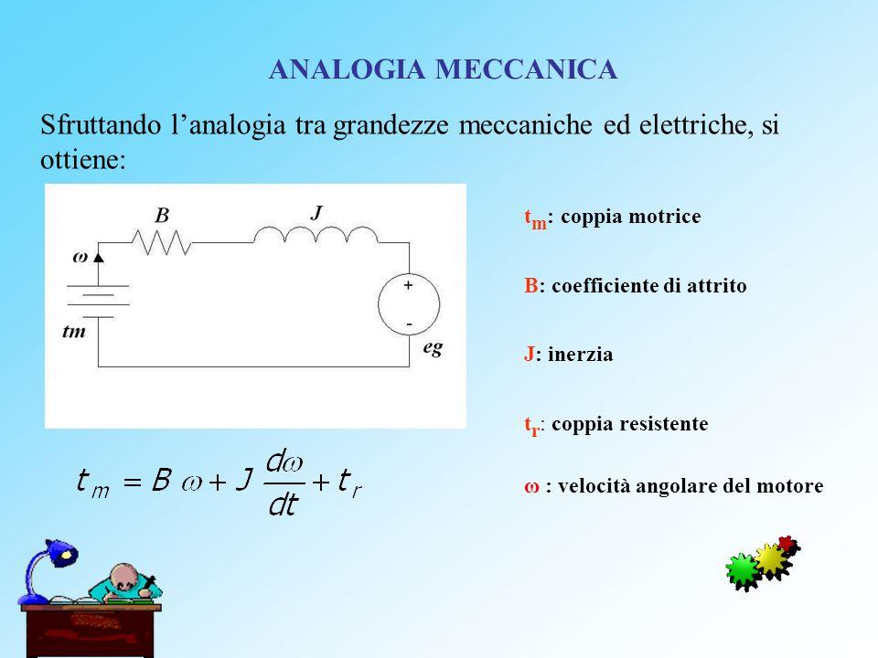 ANALOGIA MECCANICA t m : coppia motrice B: coefficiente di attrito J: inerzia t r : coppia resistente Sfruttando lanalogia tra grandezze meccaniche ed