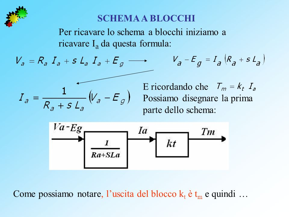 SCHEMA A BLOCCHI Per ricavare lo schema a blocchi iniziamo a ricavare I a da questa formula: E ricordando che Possiamo disegnare la prima parte dello