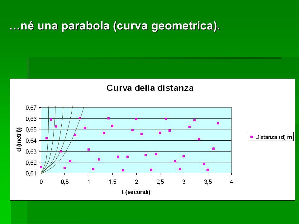 …né una parabola (curva geometrica).