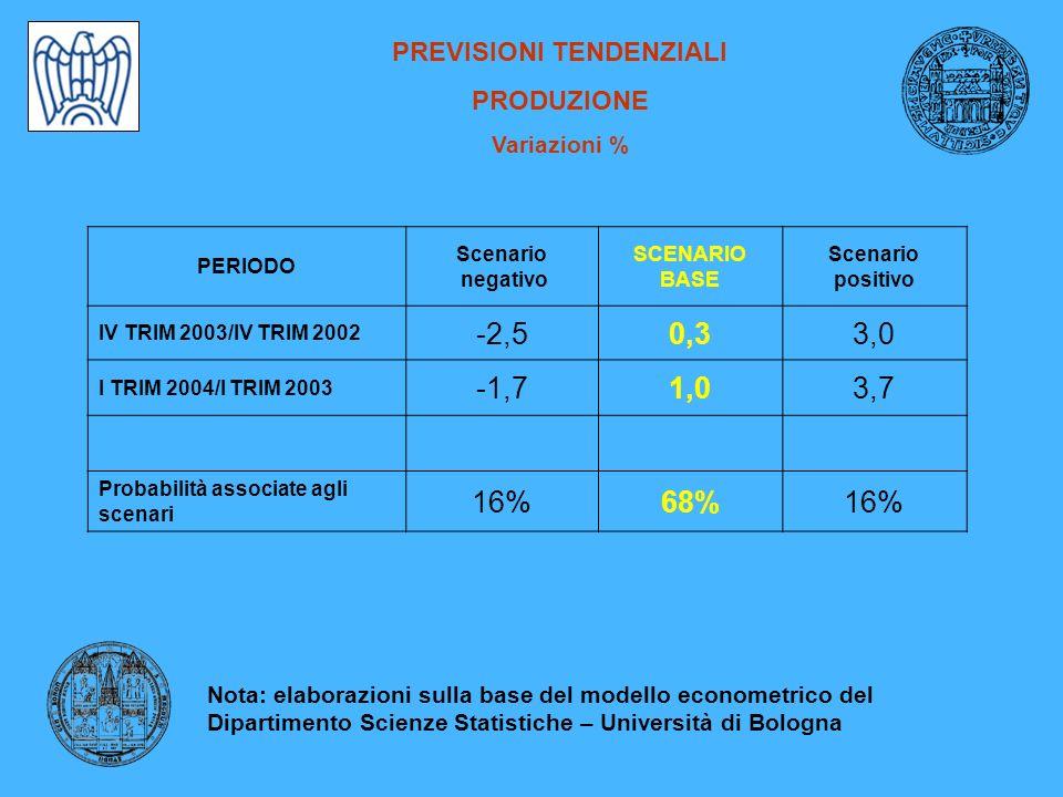 PREVISIONI TENDENZIALI PRODUZIONE Variazioni % PERIODO Scenario negativo SCENARIO BASE Scenario positivo IV TRIM 2003/IV TRIM 2002 -2,50,33,0 I TRIM 2004/I TRIM 2003 -1,71,03,7 Probabilità associate agli scenari 16%68%16% Nota: elaborazioni sulla base del modello econometrico del Dipartimento Scienze Statistiche – Università di Bologna