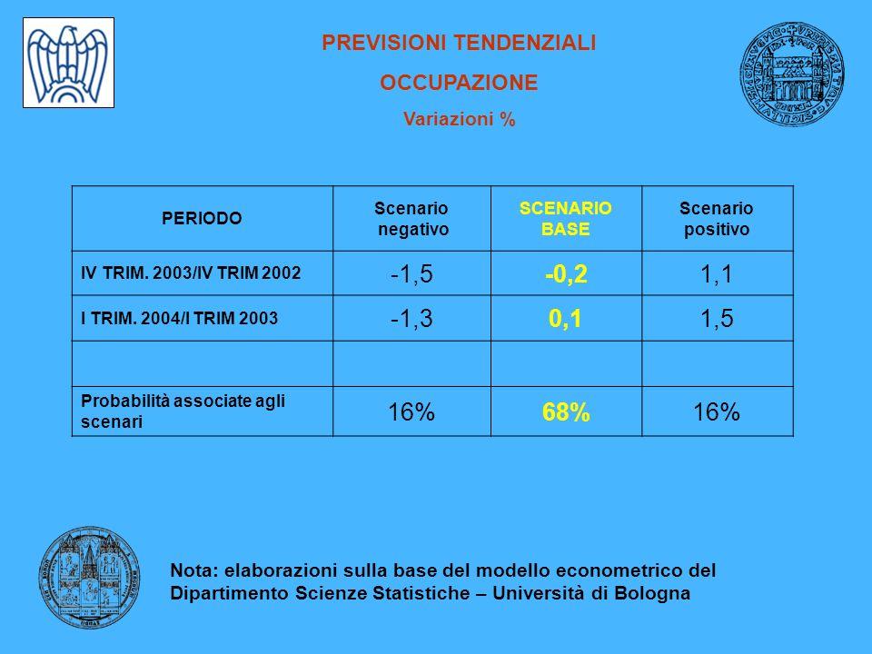 PREVISIONI TENDENZIALI OCCUPAZIONE Variazioni % PERIODO Scenario negativo SCENARIO BASE Scenario positivo IV TRIM.