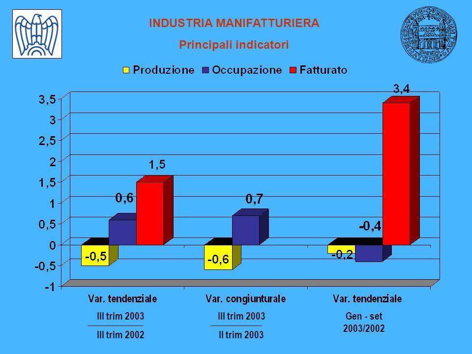 INDUSTRIA MANIFATTURIERA Principali indicatori Gen - set 2003/2002 III trim 2003 II trim 2003 III trim 2003 III trim 2002