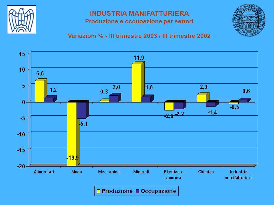 INDUSTRIA MANIFATTURIERA Produzione e occupazione per settori Variazioni % - III trimestre 2003 / III trimestre 2002