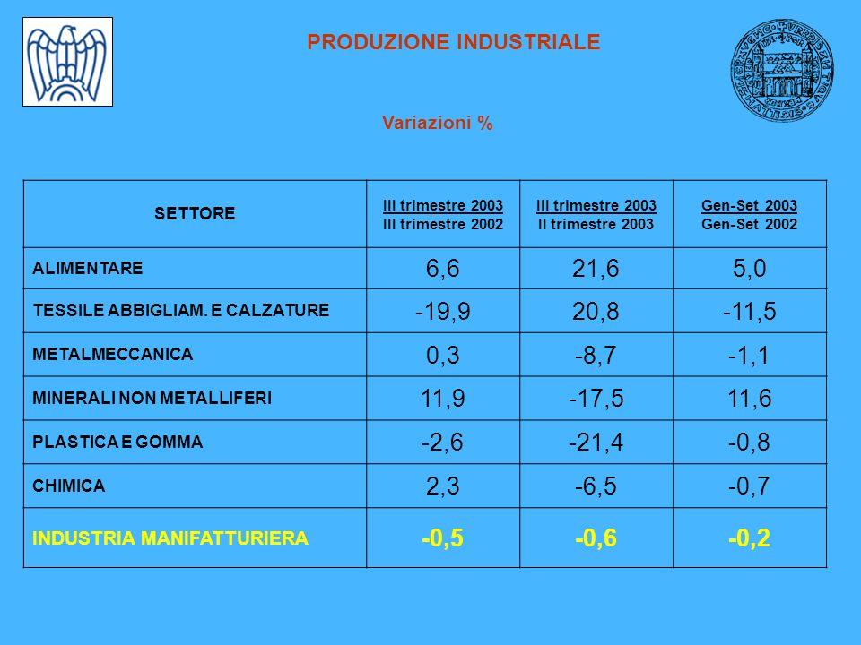 PRODUZIONE INDUSTRIALE Confronti territoriali – variazioni tendenziali *Emilia Romagna: trimestre (– 1,6) gen-set (-1,7) /Fonte Unioncamere su imprese da 1 a 500 addetti Variazione tendenziale III trimestre 2003 Variazione tendenziale Gen-Set 2003 SETTORE RavennaItaliaRavennaItalia ALIMENTARE 6,62,85,01,7 TESSILE ABBIGLIAM.