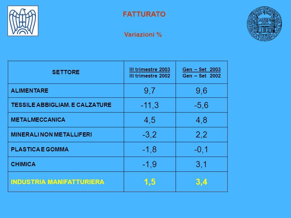 FATTURATO Variazioni % SETTORE III trimestre 2003 III trimestre 2002 Gen – Set 2003 Gen – Set 2002 ALIMENTARE 9,79,6 TESSILE ABBIGLIAM.
