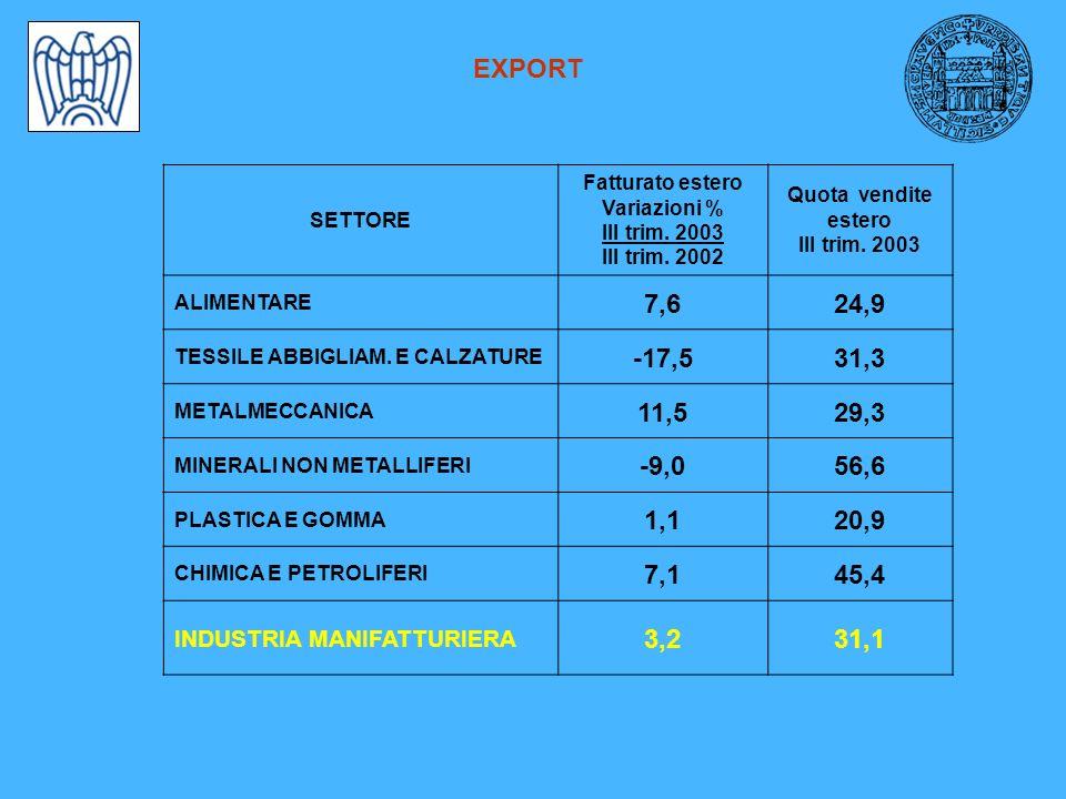 EXPORT SETTORE Fatturato estero Variazioni % III trim.