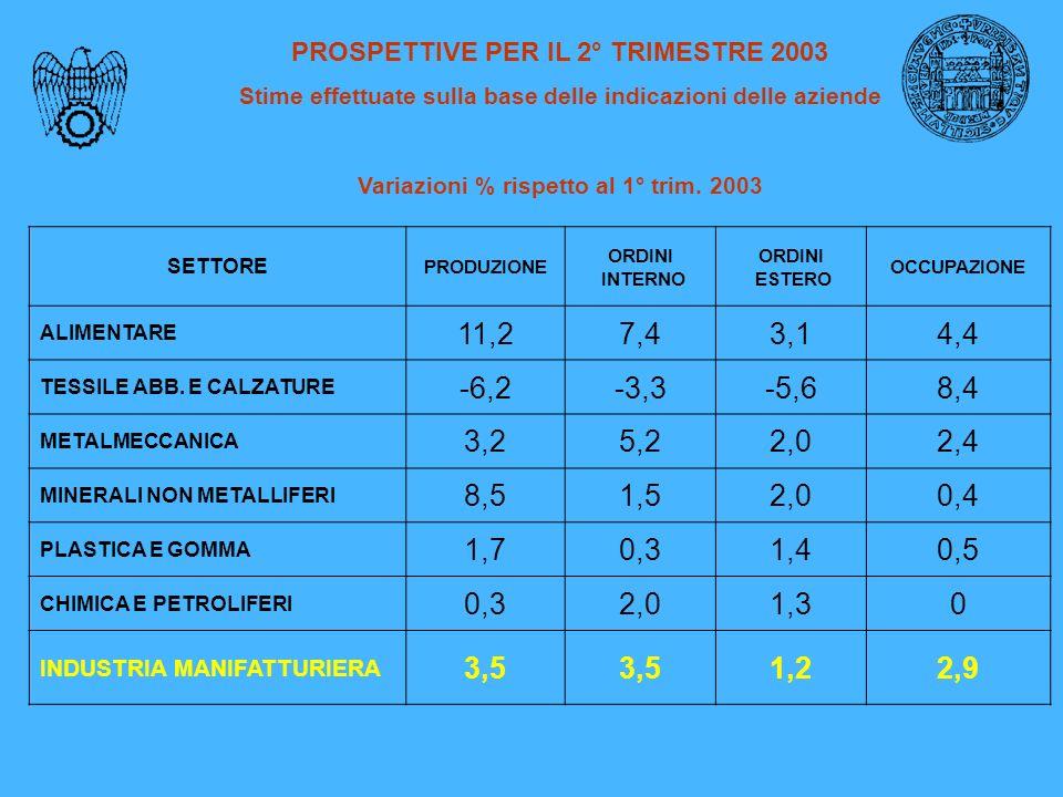 PROSPETTIVE PER IL 2° TRIMESTRE 2003 Stime effettuate sulla base delle indicazioni delle aziende Variazioni % rispetto al 1° trim.