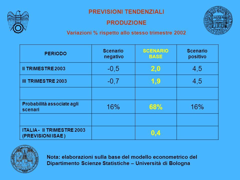PREVISIONI TENDENZIALI PRODUZIONE Variazioni % rispetto allo stesso trimestre 2002 PERIODO Scenario negativo SCENARIO BASE Scenario positivo II TRIMESTRE 2003 -0,52,04,5 III TRIMESTRE 2003 -0,71,94,5 Probabilità associate agli scenari 16%68%16% ITALIA - II TRIMESTRE 2003 (PREVISIONI ISAE ) 0,4 Nota: elaborazioni sulla base del modello econometrico del Dipartimento Scienze Statistiche – Università di Bologna