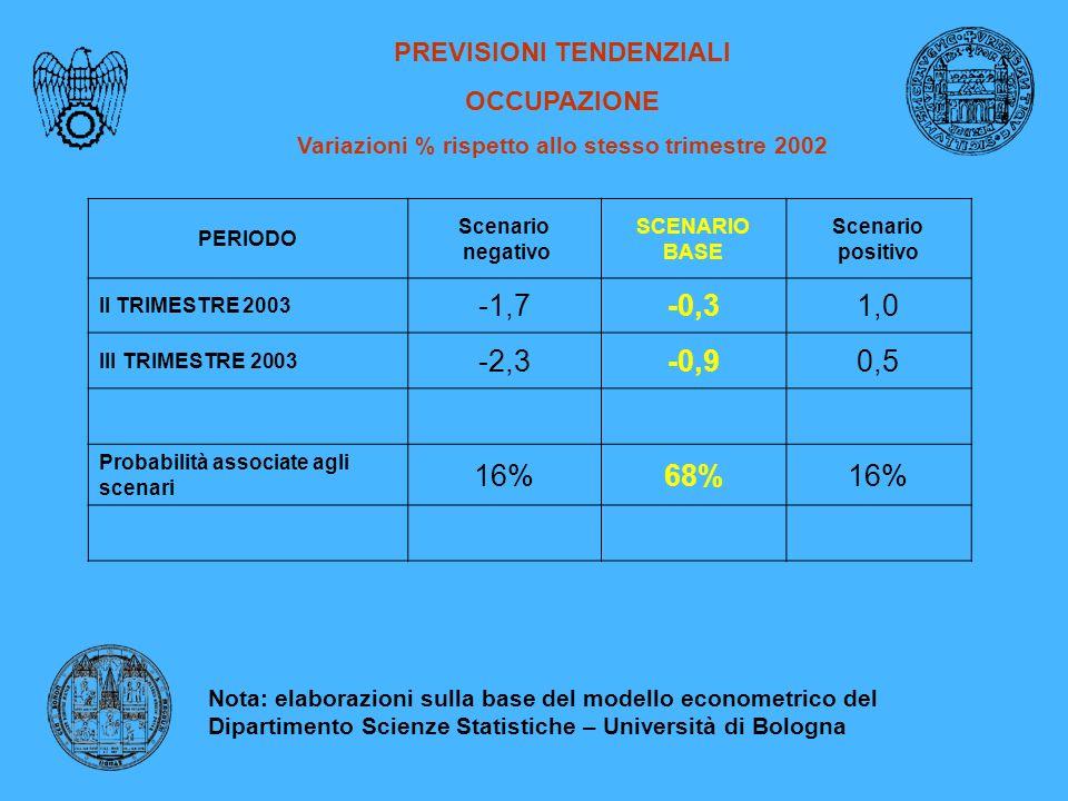 PREVISIONI TENDENZIALI OCCUPAZIONE Variazioni % rispetto allo stesso trimestre 2002 PERIODO Scenario negativo SCENARIO BASE Scenario positivo II TRIMESTRE 2003 -1,7-0,31,0 III TRIMESTRE 2003 -2,3-0,90,5 Probabilità associate agli scenari 16%68%16% Nota: elaborazioni sulla base del modello econometrico del Dipartimento Scienze Statistiche – Università di Bologna