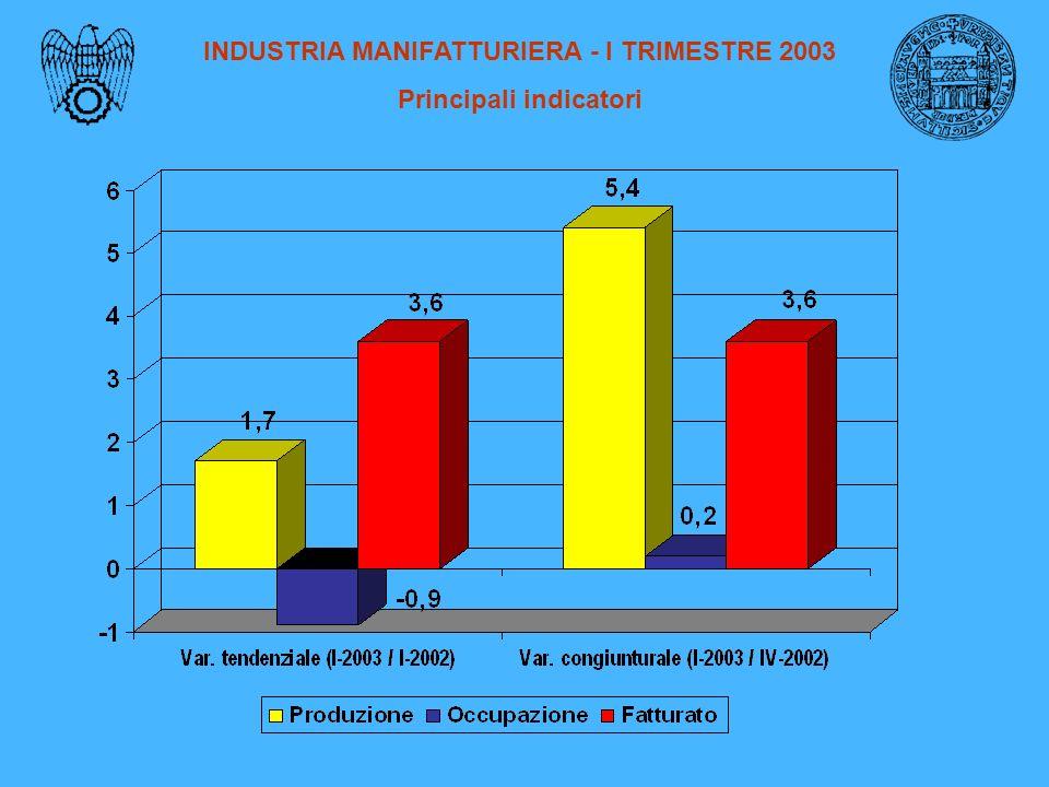 INDUSTRIA MANIFATTURIERA - I TRIMESTRE 2003 Principali indicatori
