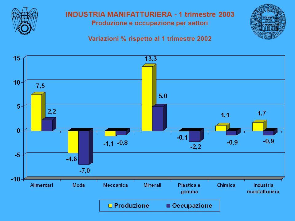 INDUSTRIA MANIFATTURIERA - 1 trimestre 2003 Produzione e occupazione per settori Variazioni % rispetto al 1 trimestre 2002
