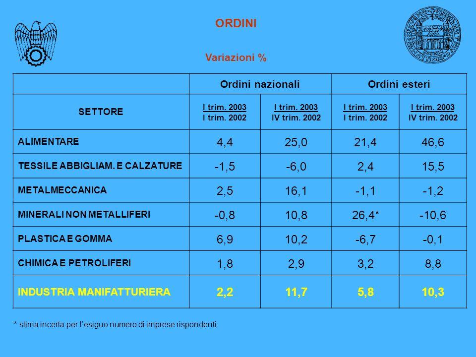 ORDINI Variazioni % Ordini nazionaliOrdini esteri SETTORE I trim.