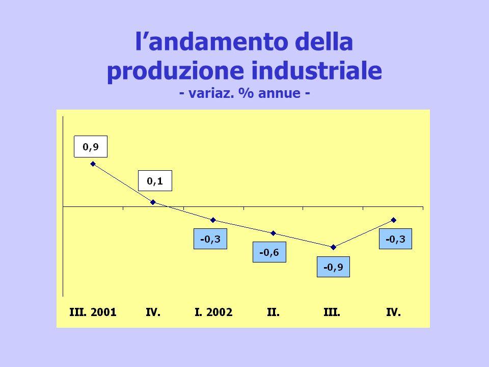 landamento della produzione industriale - variaz. % annue -