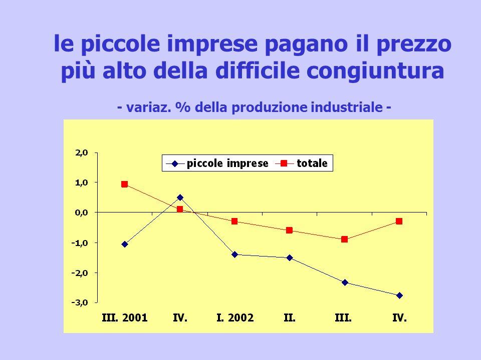 le piccole imprese pagano il prezzo più alto della difficile congiuntura - variaz. % della produzione industriale -