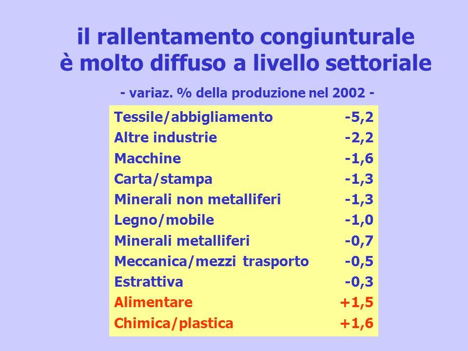 il rallentamento congiunturale è molto diffuso a livello settoriale - variaz. % della produzione nel 2002 - Tessile/abbigliamento Altre industrie Macc