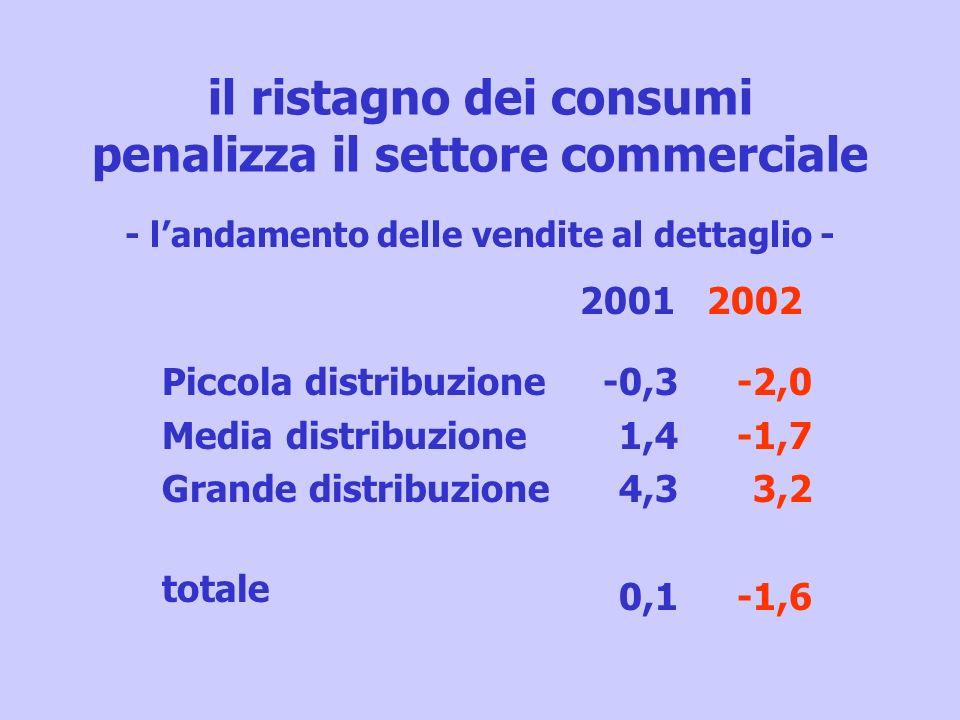 il ristagno dei consumi penalizza il settore commerciale Piccola distribuzione Media distribuzione Grande distribuzione totale 2001 -0,3 1,4 4,3 0,1 2