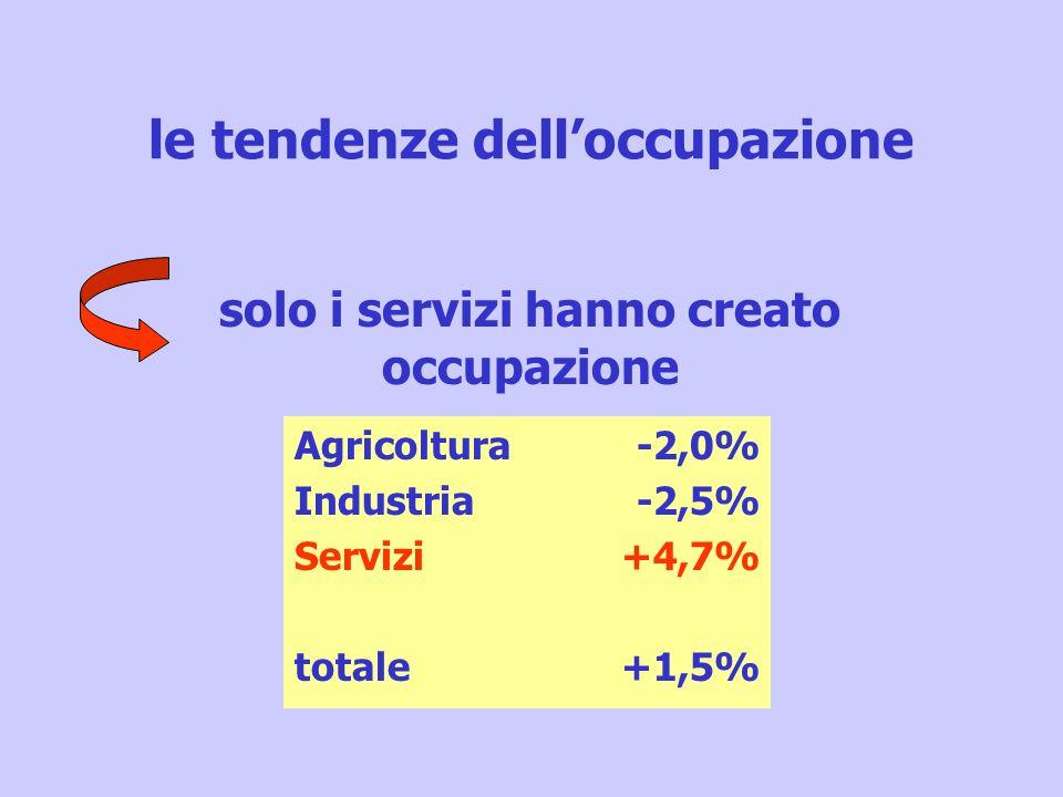 le tendenze delloccupazione solo i servizi hanno creato occupazione Agricoltura Industria Servizi totale -2,0% -2,5% +4,7% +1,5%