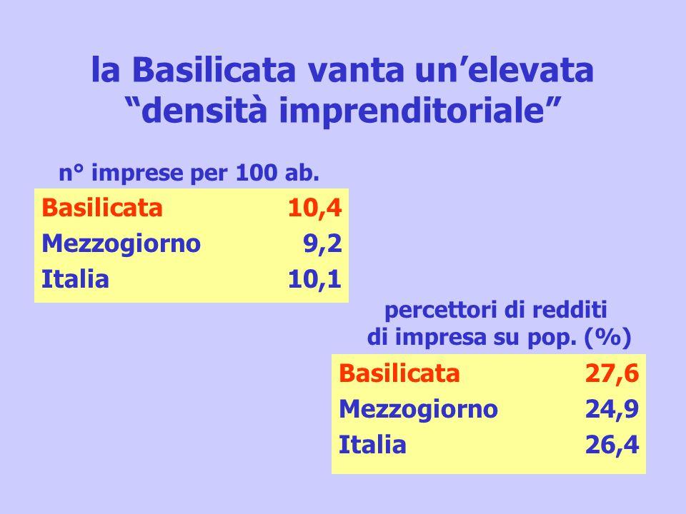 la Basilicata vanta unelevata densità imprenditoriale Basilicata Mezzogiorno Italia 10,4 9,2 10,1 Basilicata Mezzogiorno Italia 27,6 24,9 26,4 n° impr
