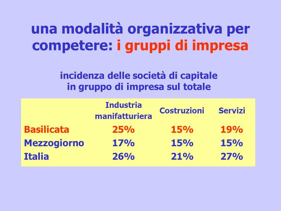 una modalità organizzativa per competere: i gruppi di impresa Industria manifatturiera CostruzioniServizi Basilicata Mezzogiorno Italia 25% 17% 26% 15