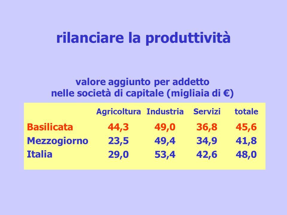 rilanciare la produttività valore aggiunto per addetto nelle società di capitale (migliaia di ) AgricolturaIndustriaServizitotale Basilicata Mezzogior