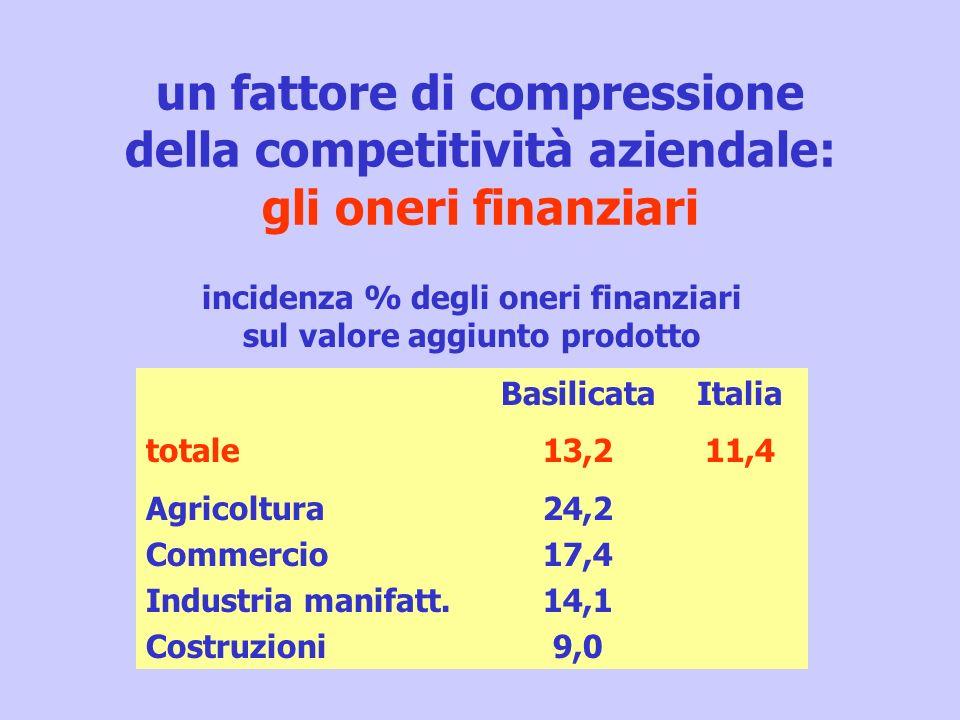 un fattore di compressione della competitività aziendale: gli oneri finanziari totale Agricoltura Commercio Industria manifatt. Costruzioni Basilicata