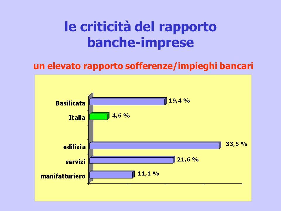 le criticità del rapporto banche-imprese un elevato rapporto sofferenze/impieghi bancari