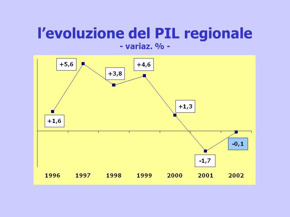 levoluzione del PIL regionale - variaz. % -